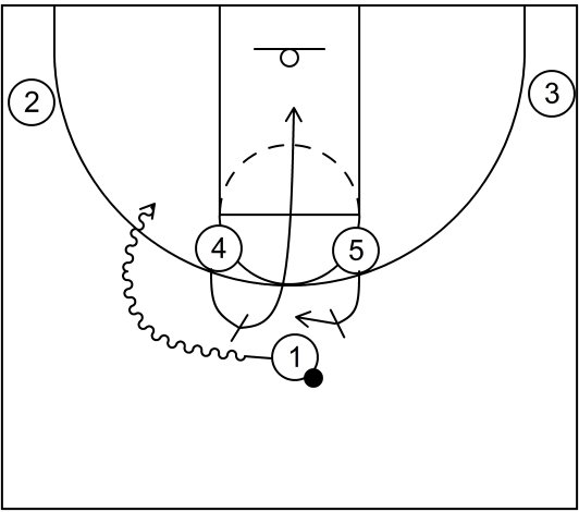 types of basketball screens