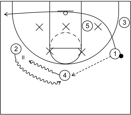 Secondary Break Basketball Plays