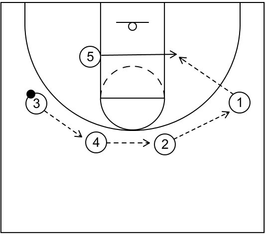 BASKETBALL PLAYS PDF