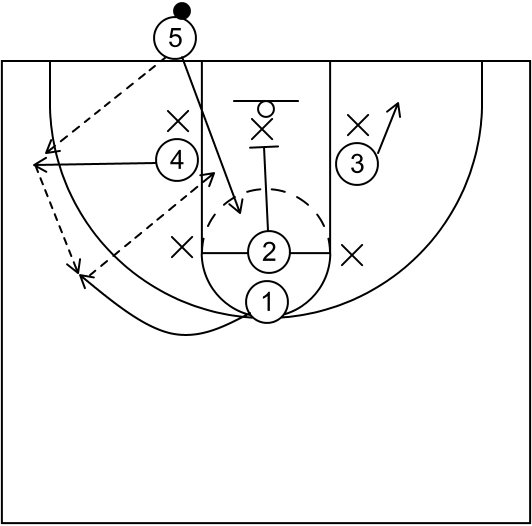 Baseline Out Of Bounds Plays Vs 2 3 Zone